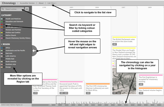 Screenshot showing how to navigate the interactive chronology. It can be searched via the keyword search box in the top left corner, or by filtering by a colour-coded category or region. Hovering the mouse to the left or right of the chronology window will reveal navigation arrows. Alternatively you can click on a year in the histogram at the bottom to navigate to that point.